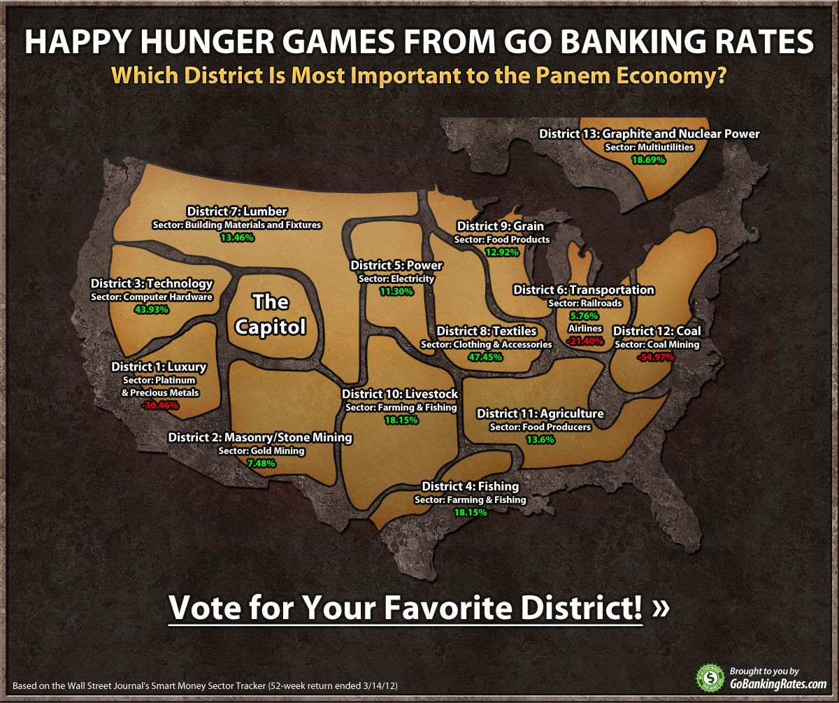 hunger games district map